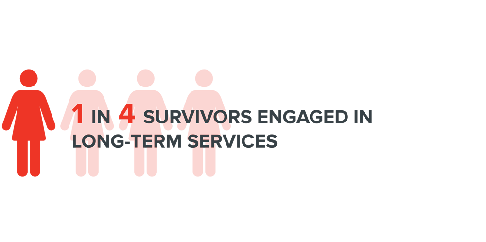 Image: 1 in 4 survivors engaged in long-term services