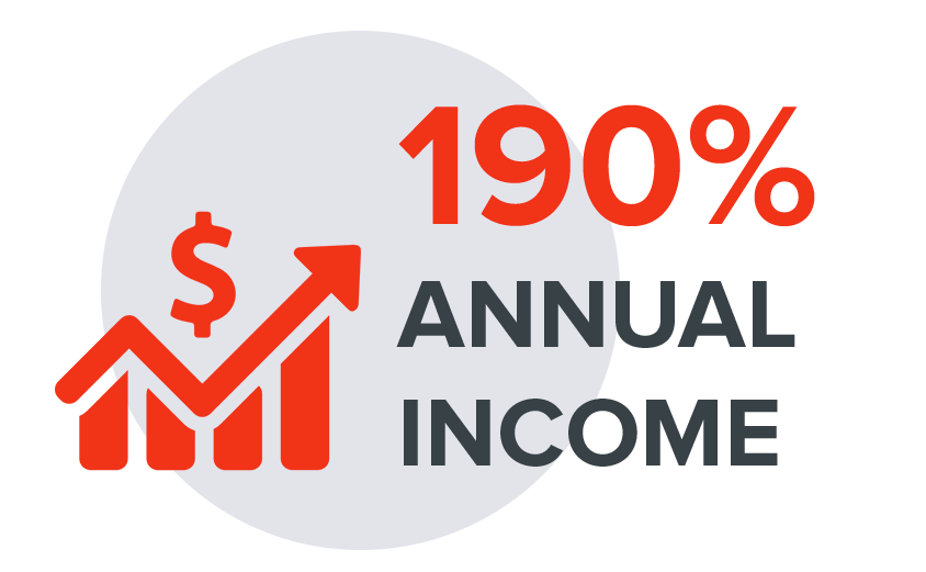 Monthly income increases 143%