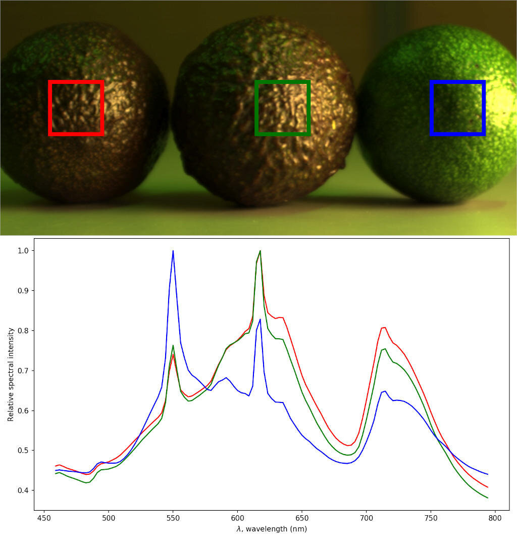 Above is an RGB photo of avocados created from a hyperspectral image. Below are the spectra of the avocados' surfaces. The colour-coded squares indicate the areas where the spectra have been shot. The avocado on the right is clearly greener than the others, which can be seen as a spike in the blue spectrum curve at 550 nanometres. The spike indicates that the avocado in question is likely to be less ripe than the others.