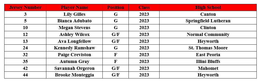 14U White Roster.PNG