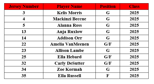 12u Red Roster.PNG