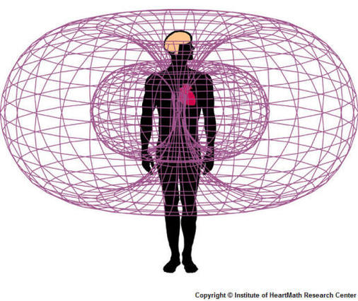 Energy movement patterns in humans, and all of creation.