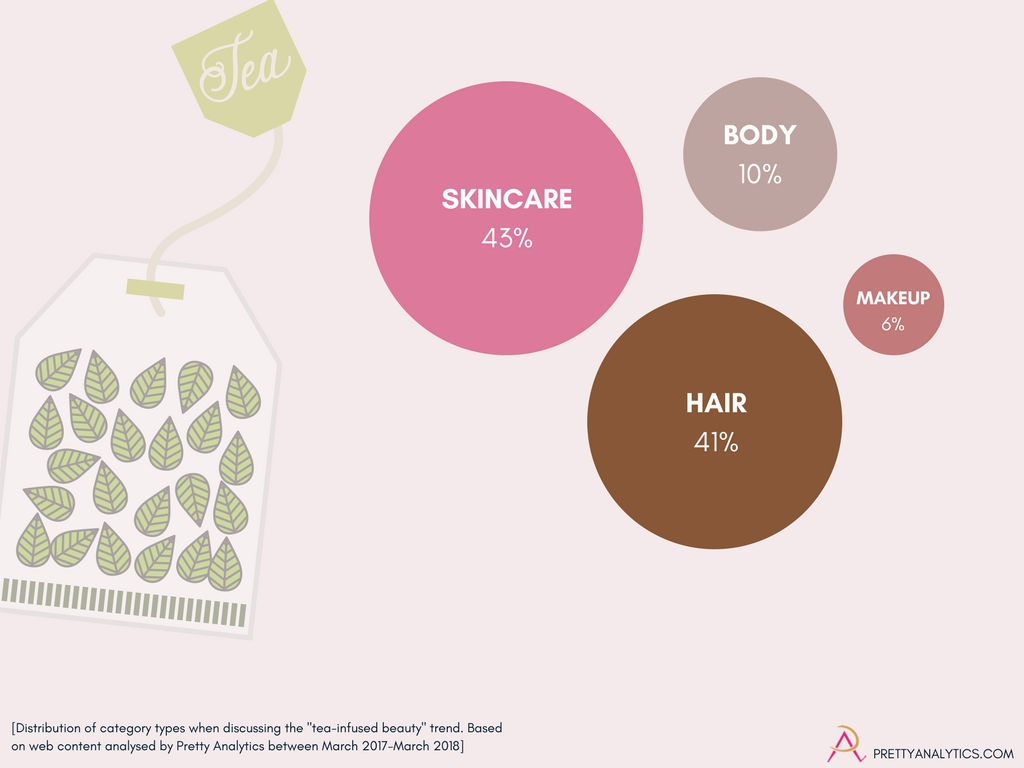 """Breakdown of product categories discussed in web content about """"tea infused beauty"""" between March 2017 and March 2018."""