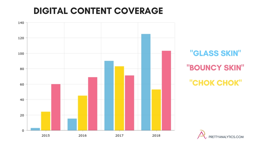 "Amount of digital content coverage tracked by Pretty Analytics on the K beauty topics of ""glass skin"", ""chok chok"" and ""bouncy skin""."