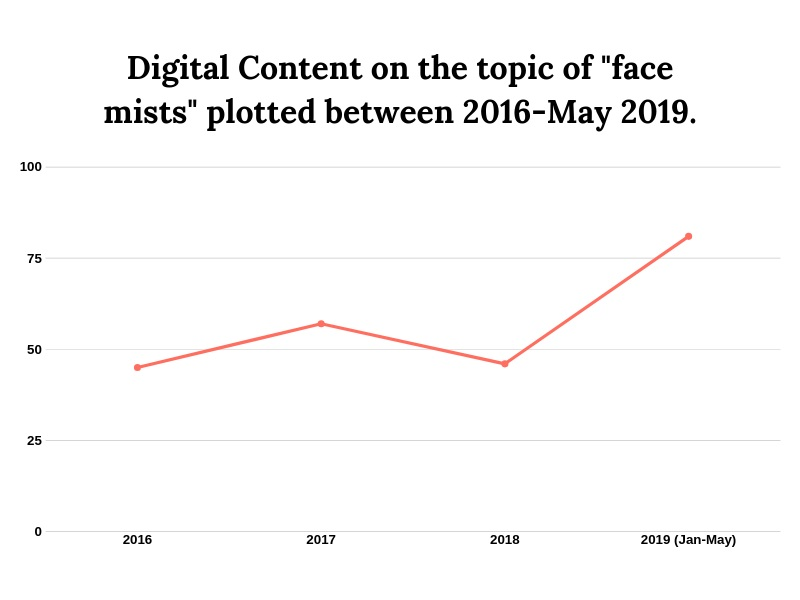 Source: Data Points captured by Pretty Analytics