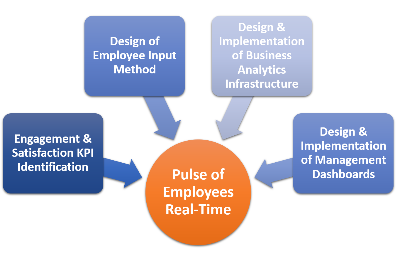 Staff Engagement Offering Graphic 2.png