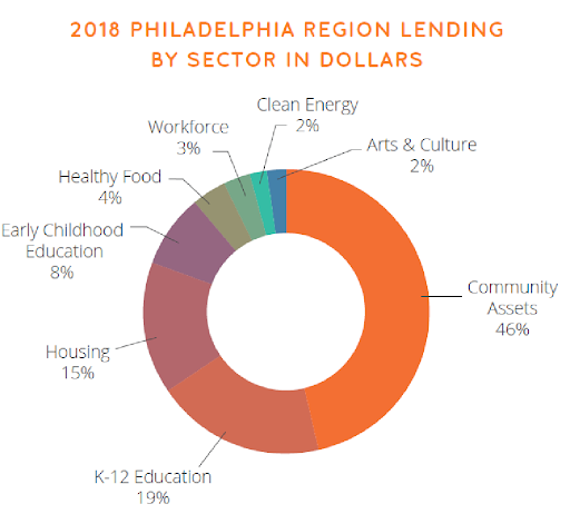 Lending by Sector.png