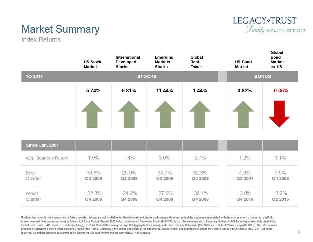 First Quarter 2017 Market Review1024_3.jpg