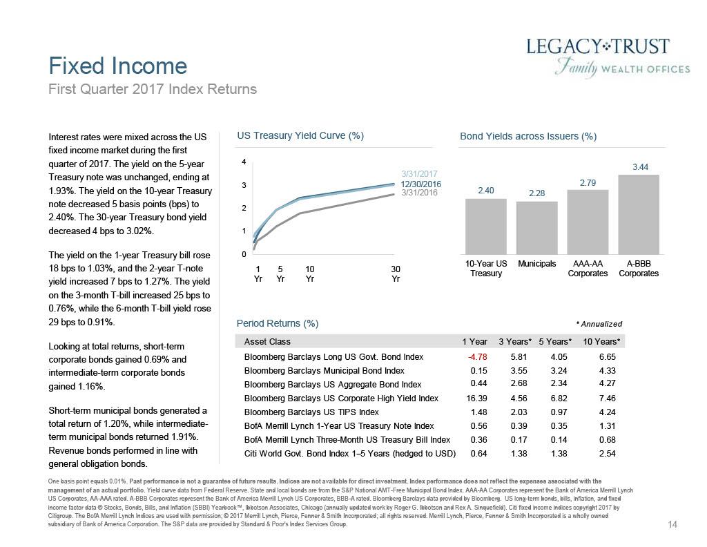 First Quarter 2017 Market Review1024_14.jpg