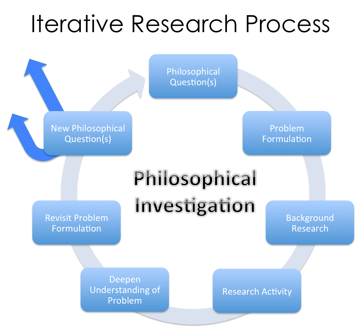 poole_philosophical_investigation_process.png
