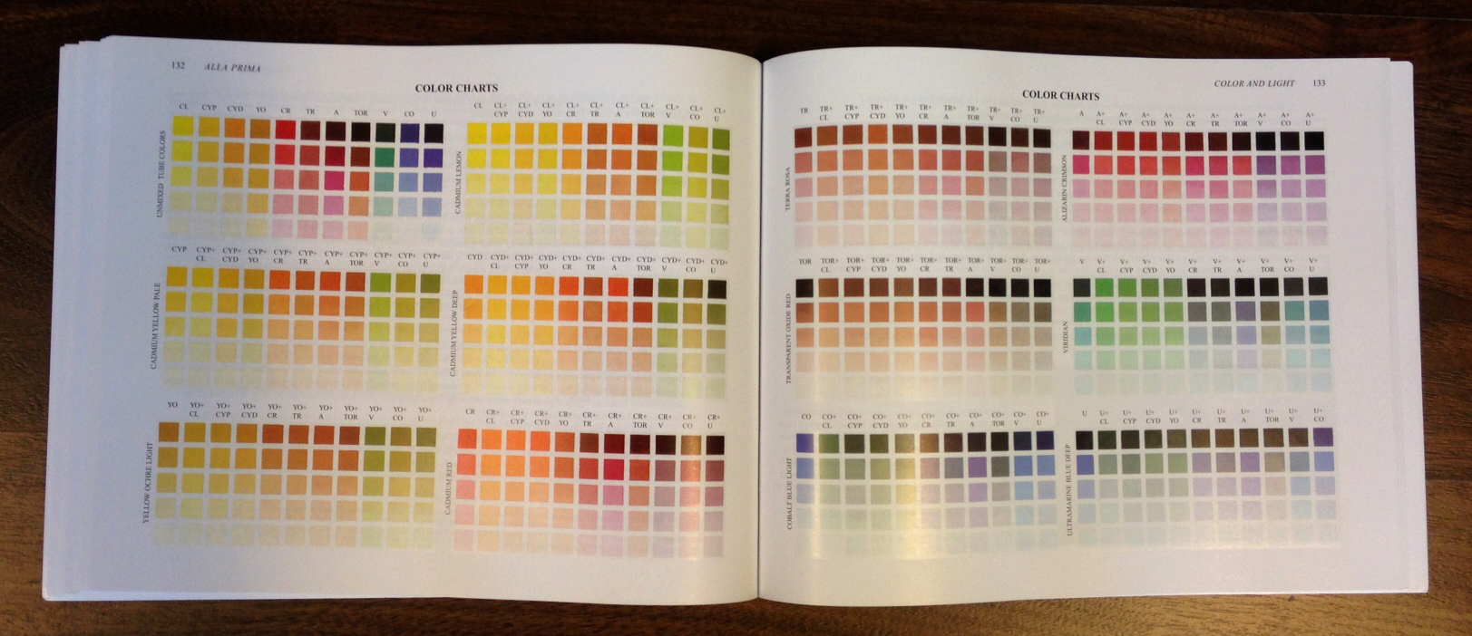 Richard Schmid Color Chart