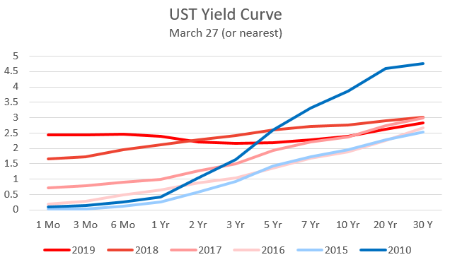 2019 yield curve.png