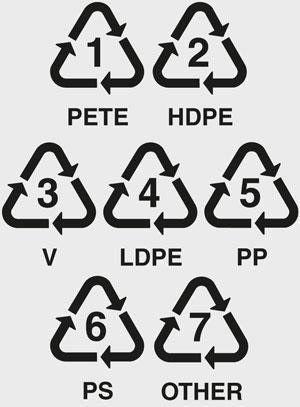 Plastic Product Safety Symbols