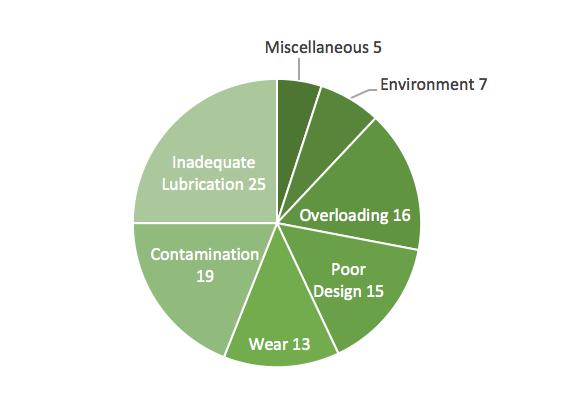 SKF Bearings Company (luku prosentteina)