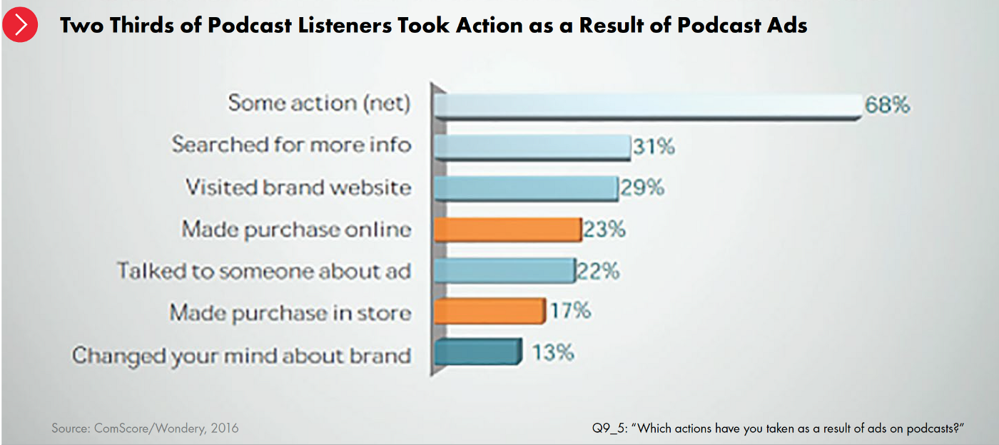 From the 2017  IAB Podcast Playbook .