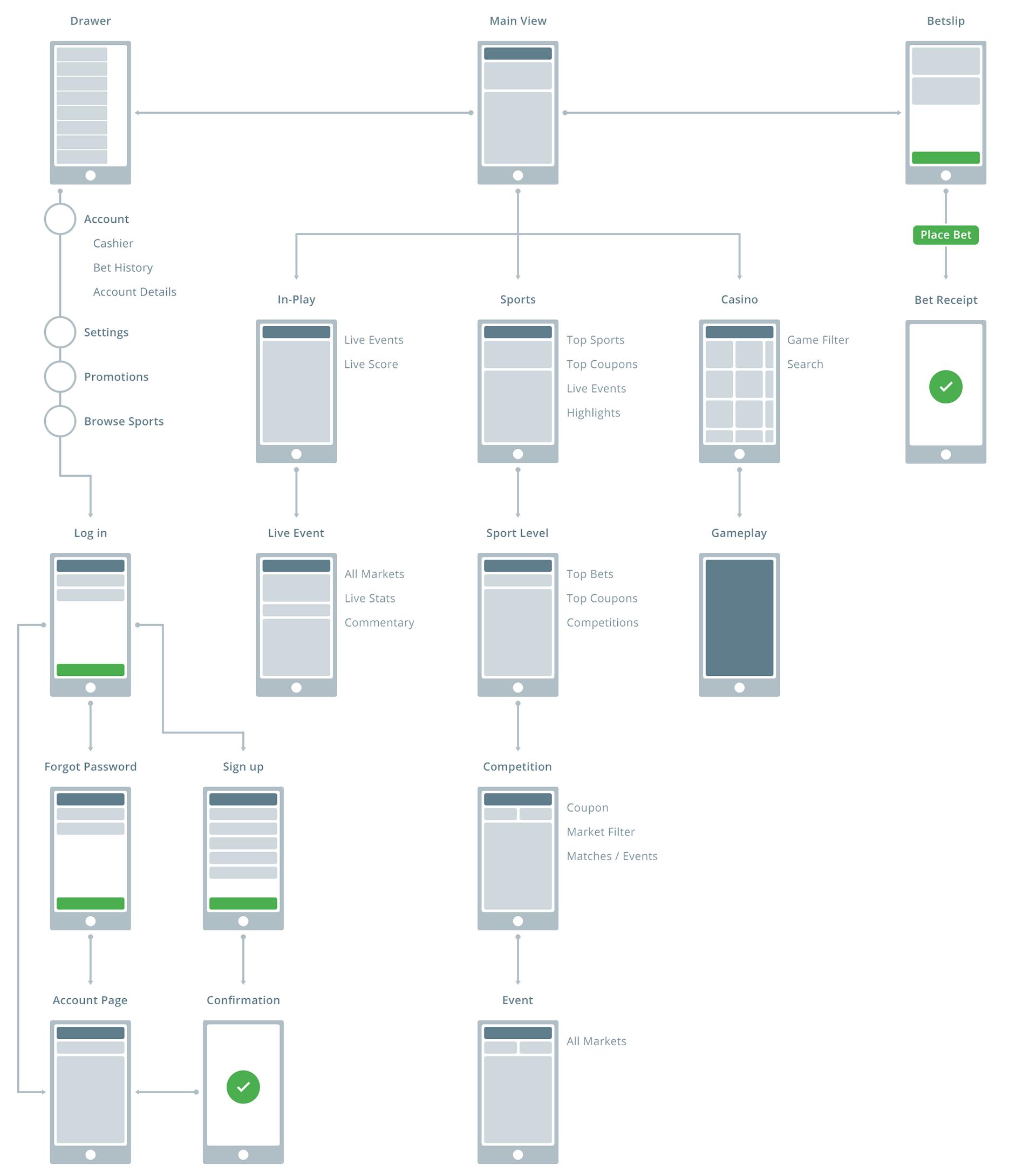 Key screens application map