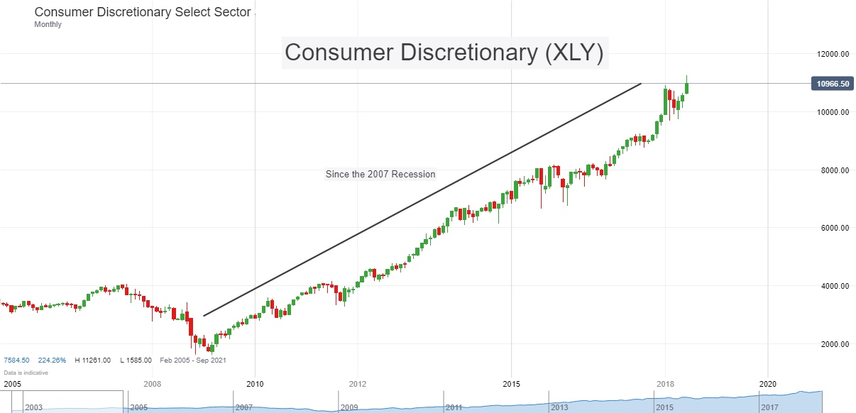 Consumer Discretionary Recession_LI.jpg