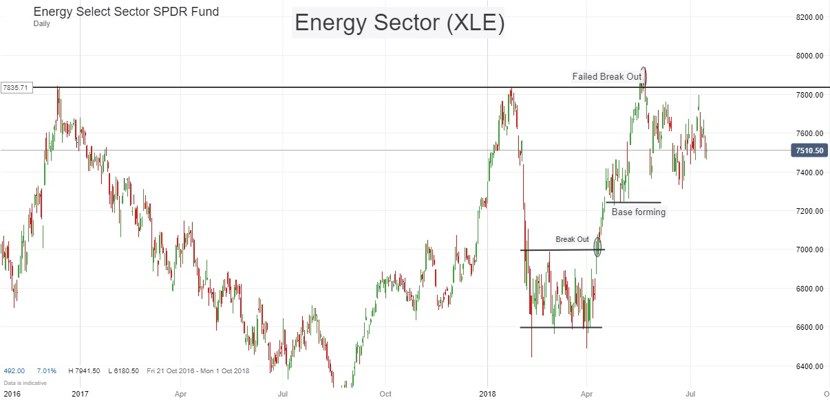 Energy Sector Historic.jpg