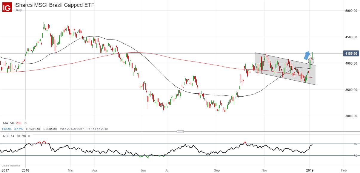 iShares MSCI Brazil 4th January 2019.png