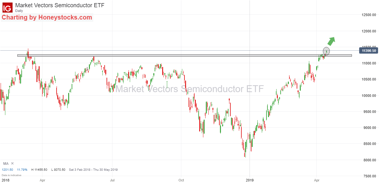 Semiconductor ETF 12th April 2019.png