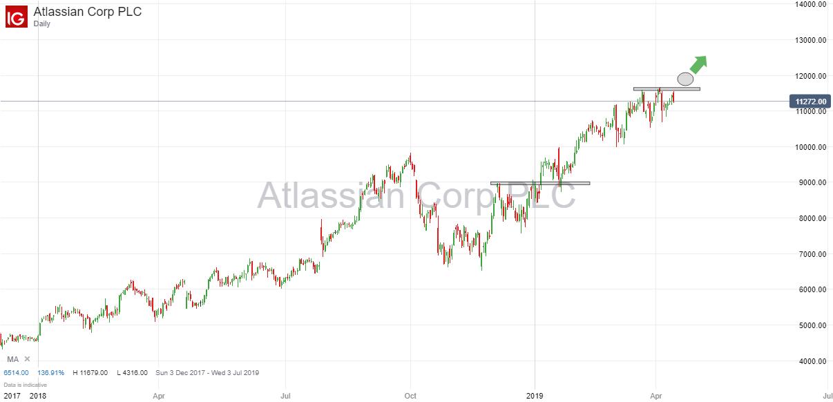 Atlassian Corp 14th April 2019.png