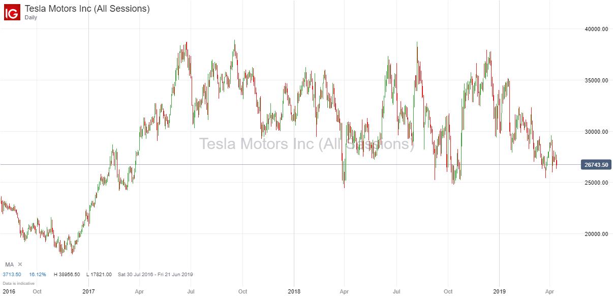 Tesla 14th April 2019.png