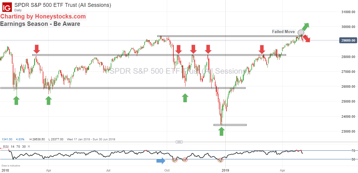 SPDR S&P 500 2nd May 2019.png