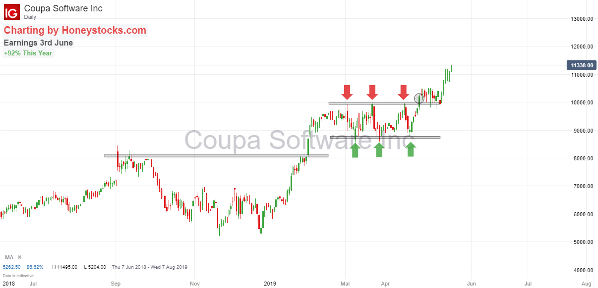 Coupa Software 21st May 2019.png
