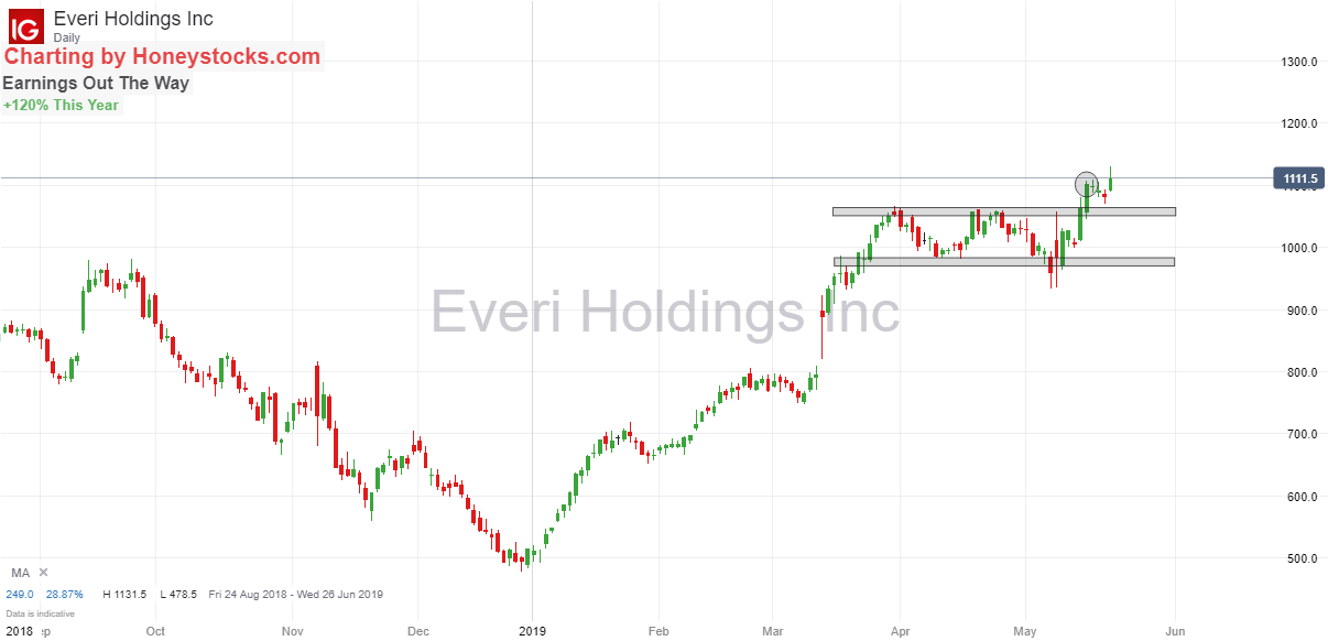 Everi Holdings 21st May 2019.png