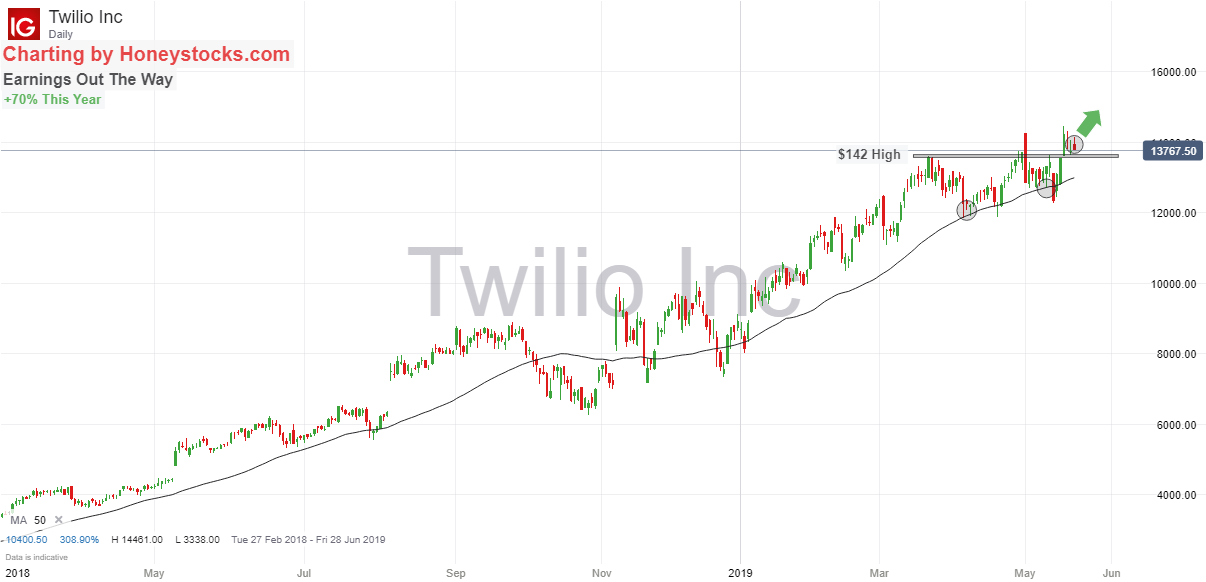 Twilio 21st May 2019.png