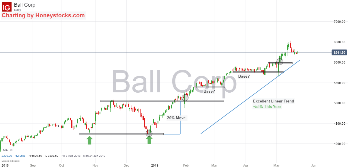 Ball Corp 21st May 2019.png