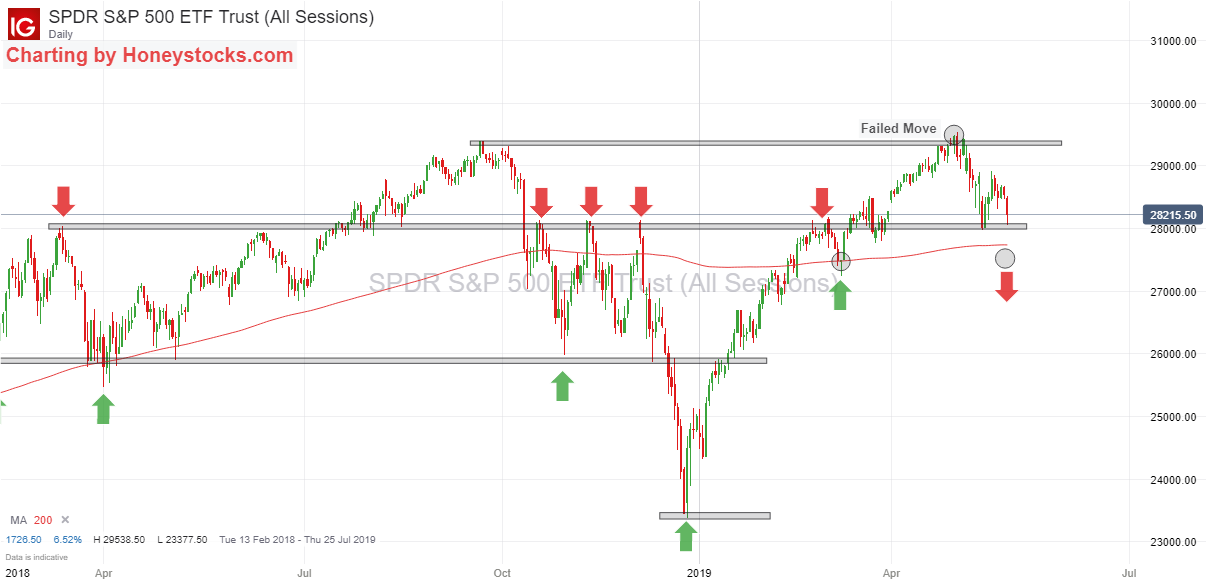 SPDR S&P 500 23rd May 2019.png