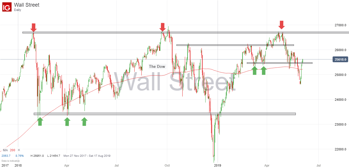 Dow 6th June 2019.png