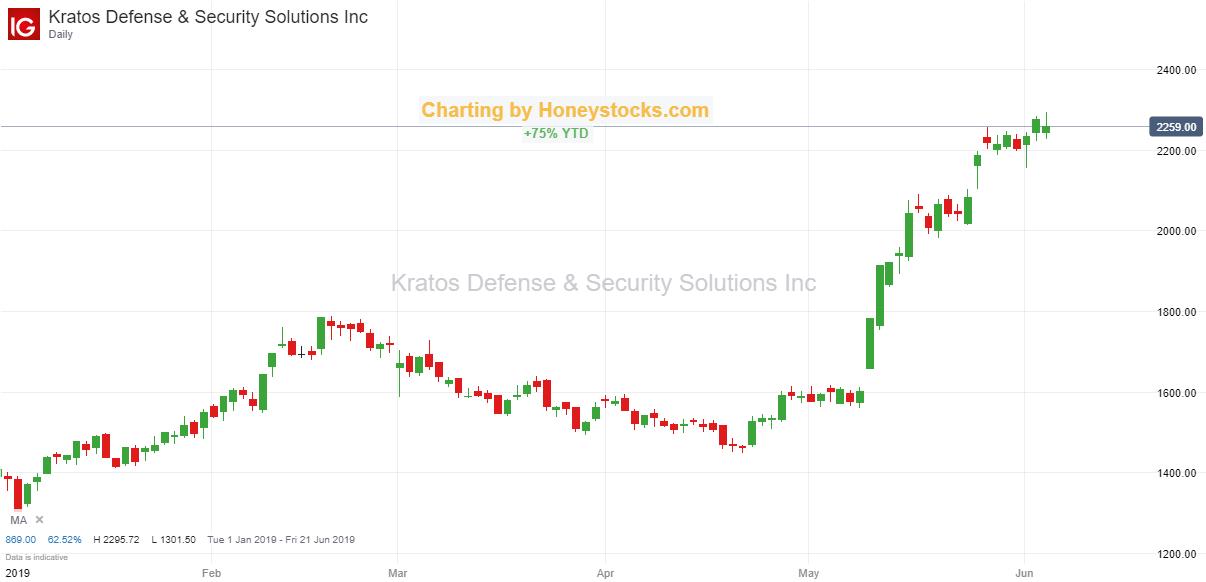Kratos Defense & Security 6th June 2019.png