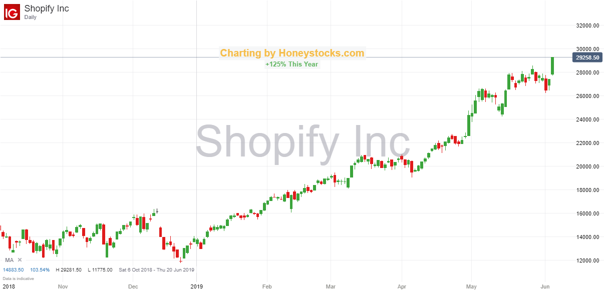 Shopify 6th June 2019.png