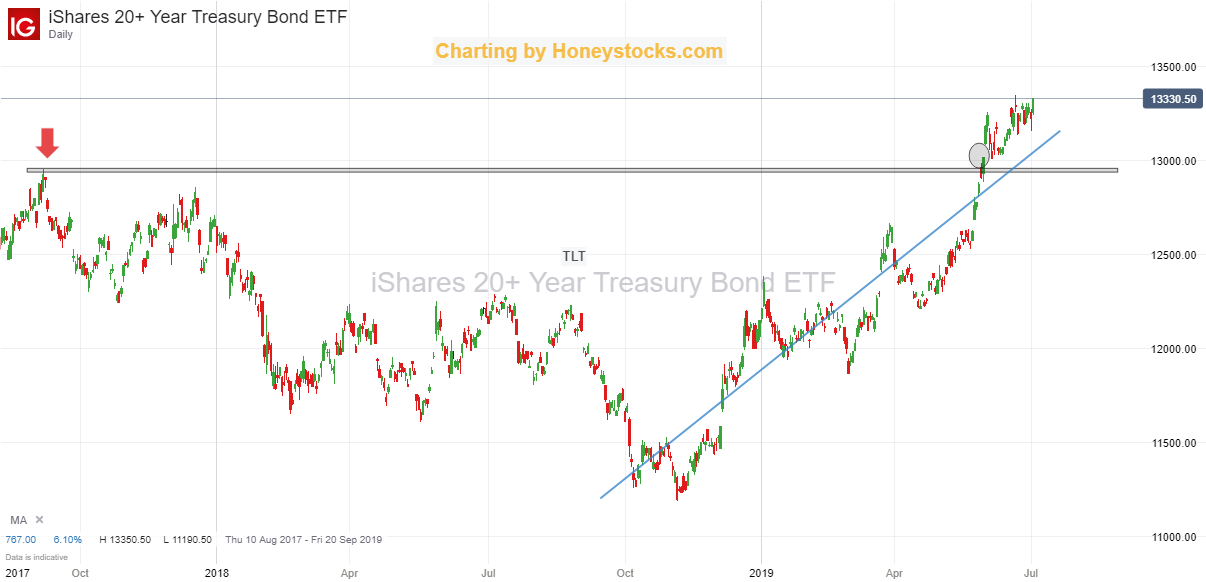 iShares 20+ Year Treasury Bond ETF 2nd July 2019.png