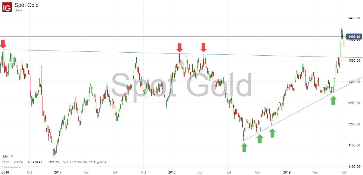 Spot Gold 2nd July 2019.png
