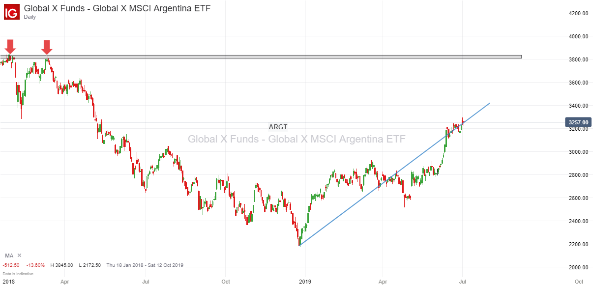Global X Funds - Global X MSCI Argentina ETF 2nd July 2019.png