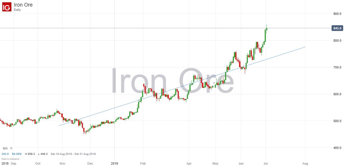 Iron Ore 2nd July 2019.png