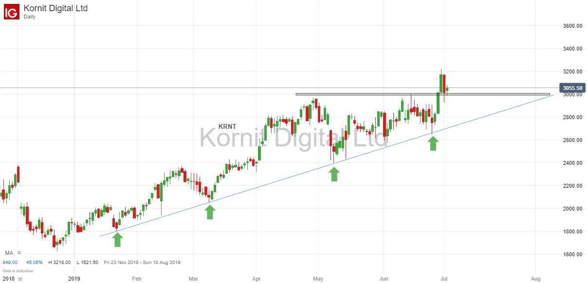 Kornit Digital 2nd July 2019.png