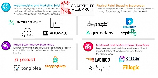 May 3, 2019 - DeepMagic featured by Coresight Research as one of the top 15 innovative retail-technology companies at Shoptalk.