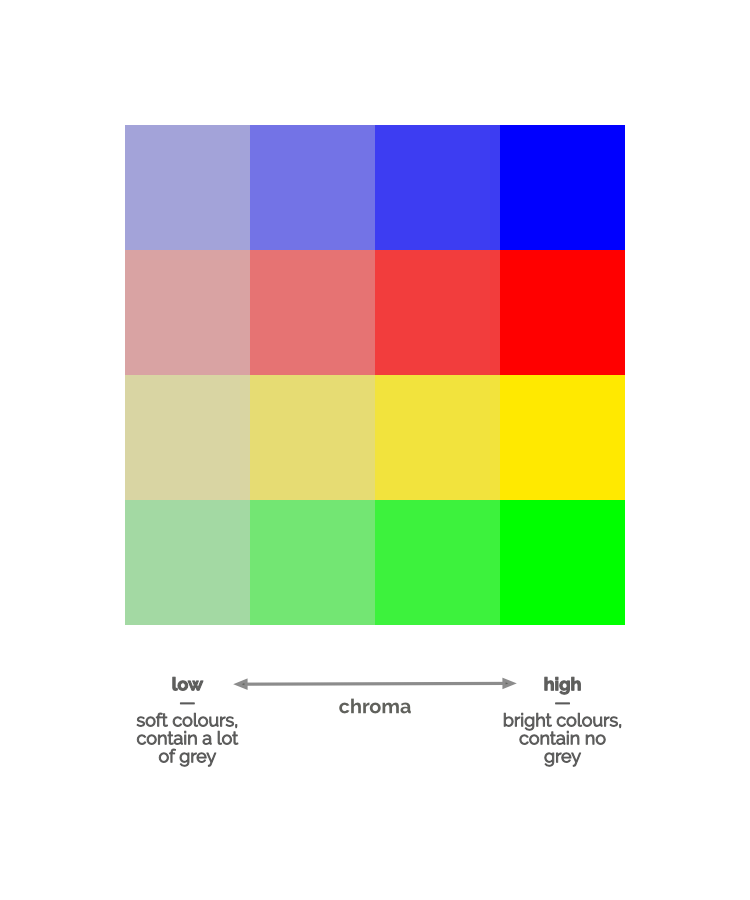 Chroma Scale.png