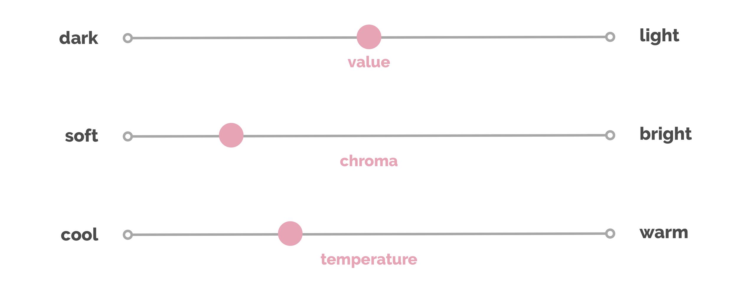 Soft Summer colour dimensions