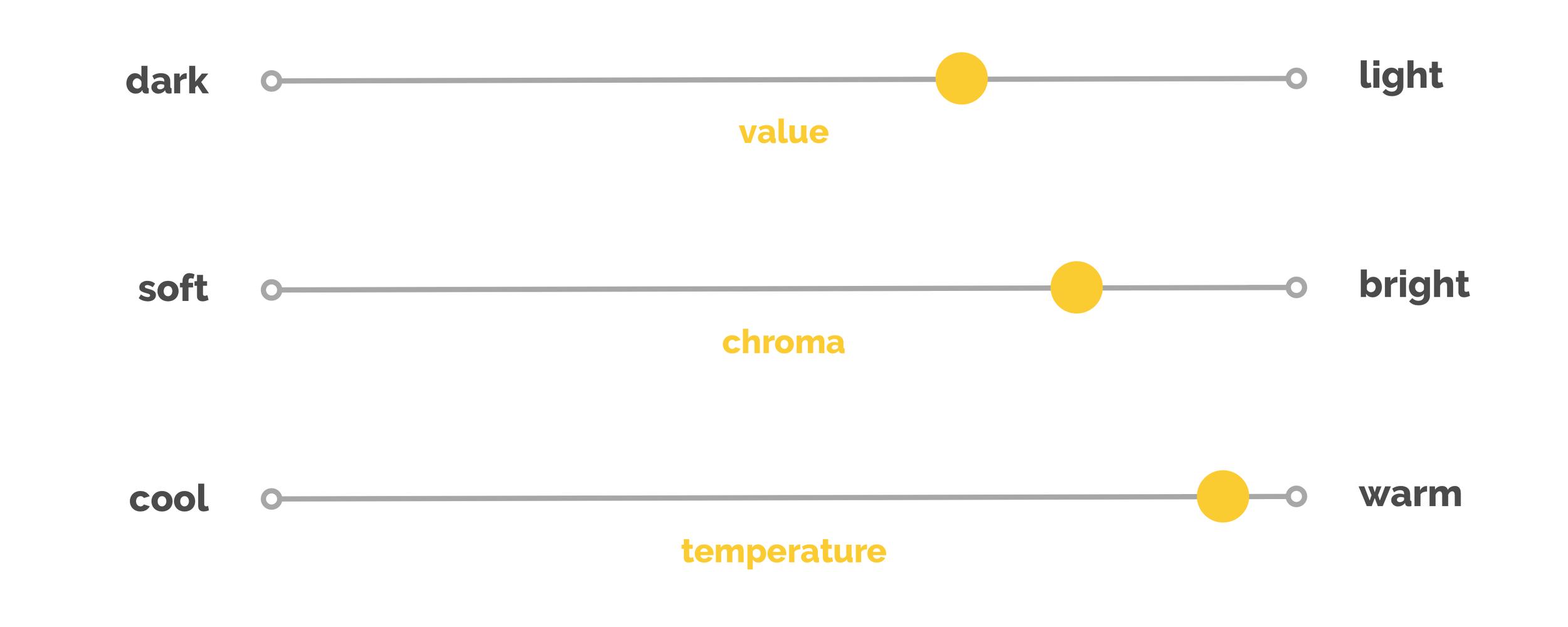 True Spring colour dimensions