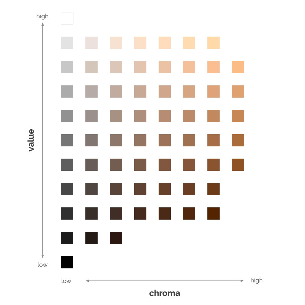 Skintone Chart.png