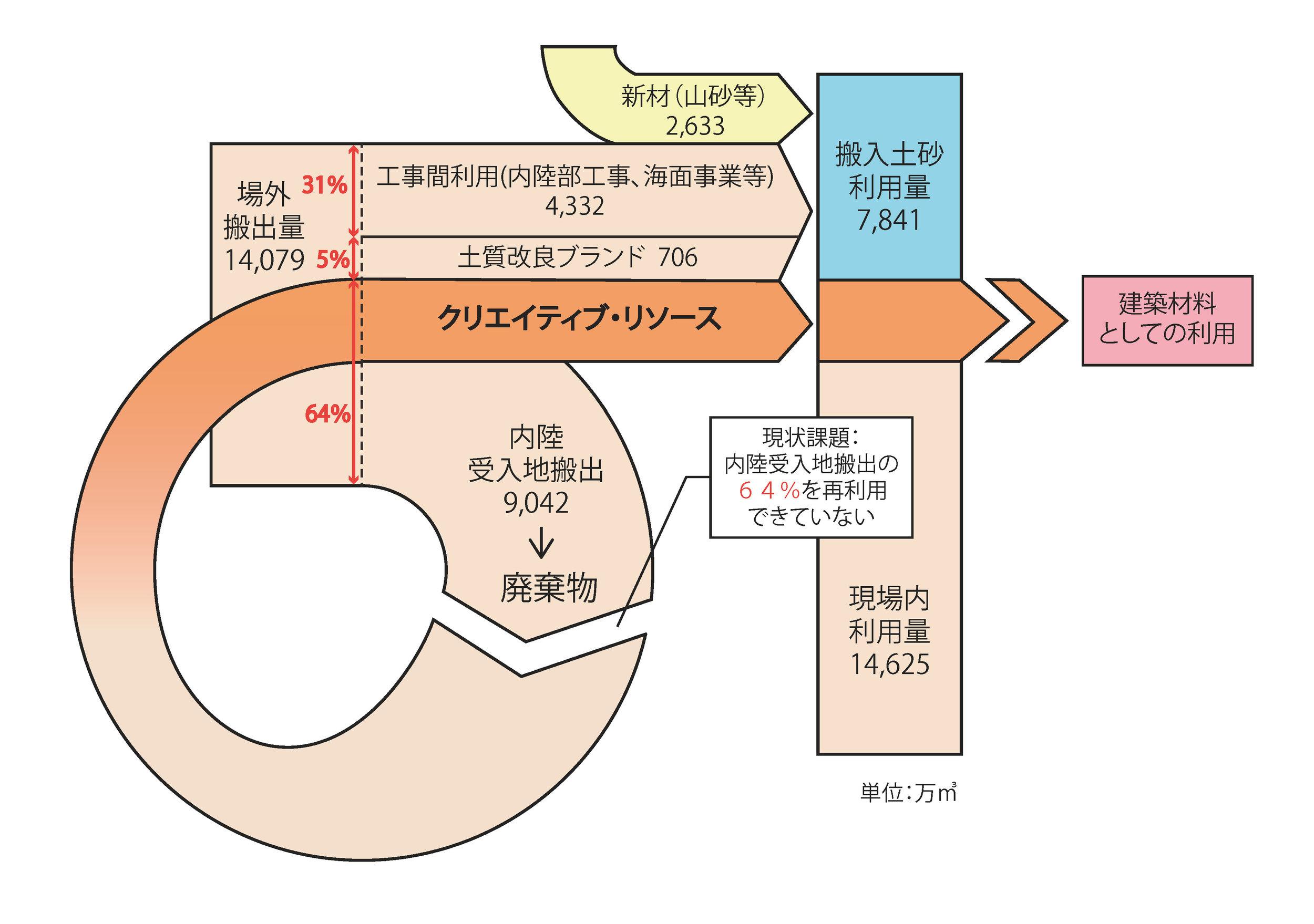 発生土フローダイアグラム2.jpg