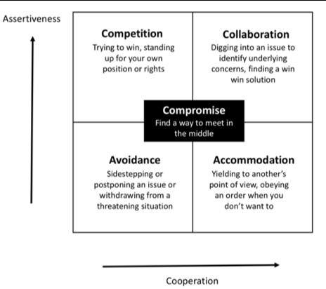 Conflict Behaviours