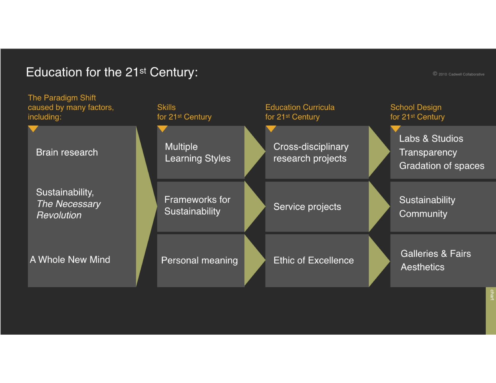 Ed for 21st C Outline slide.jpg
