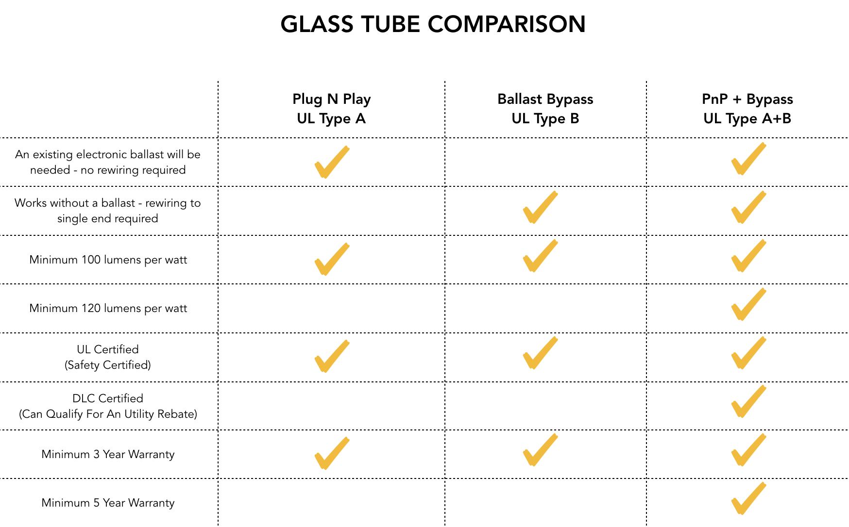 Greentek Glass Tube