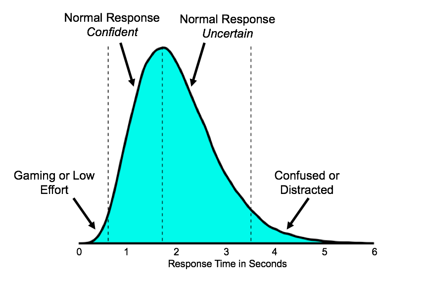 An example distribution of response times generated from artificial data